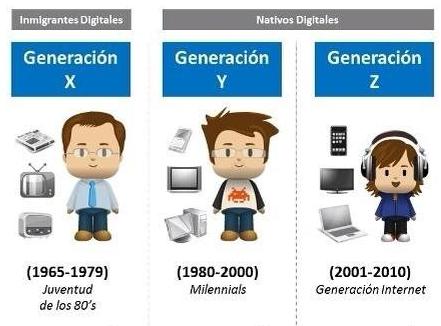 Generacion XYZ